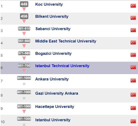 Türkiye'deki üniversiteler sıralama.QS. jpg
