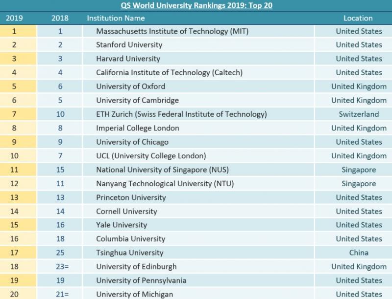 QS 2019 ilk 20 üniversite. QS. jpg