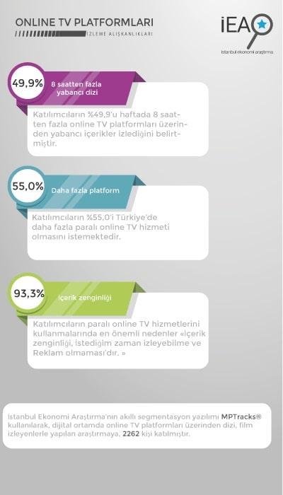 Çevrimiçi Tv Platformları - İEA.jpg