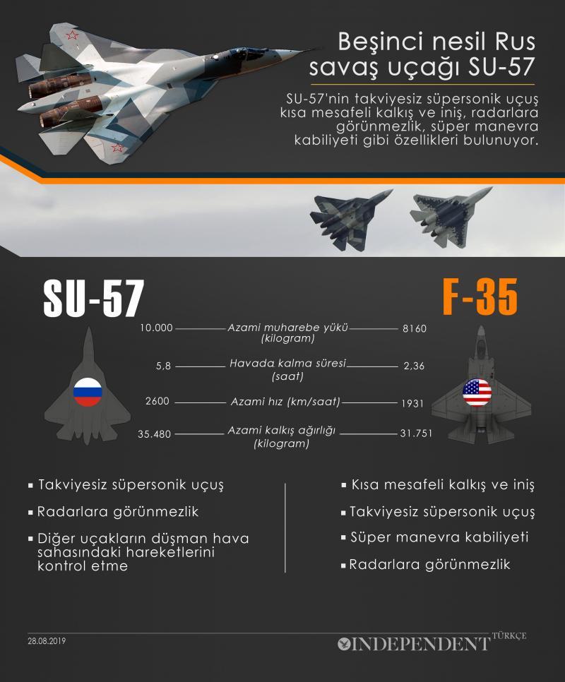 S-57 F-35 karşılaştırması Indie TR