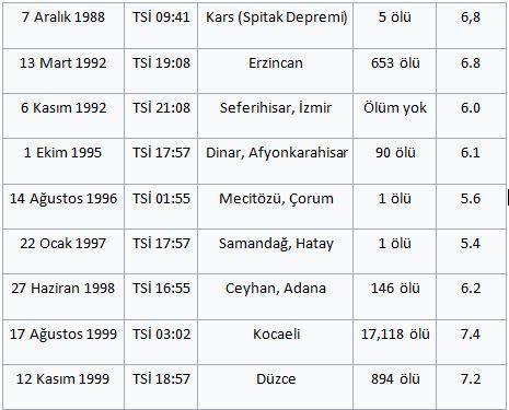 depremler 16 yıl.JPG
