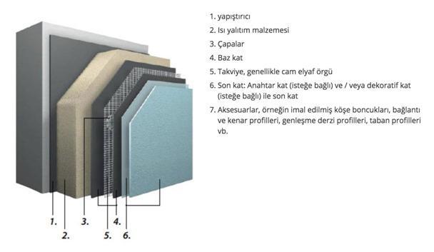 Şekil 2 - Mantolama bileşenleri.jpg