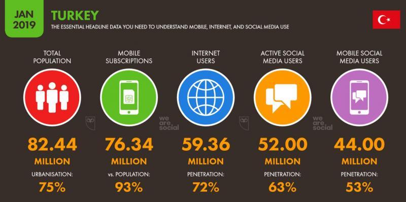 2019-We-Are-Social-2019-Türkiye-İnternet-Sosyal-Medya-ve-Mobil-Kullanıcı-İstatistikleri.jpg