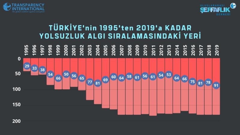 CPI-2019-Türkiye-95-19-Sıra.png