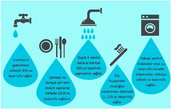 Şekil 3. Evlerde su tüketimi.jpg