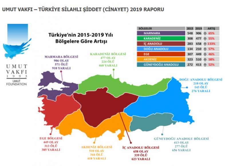 Türkiye'nin silahlı şiddet raporu Umut Vakfı.jpg
