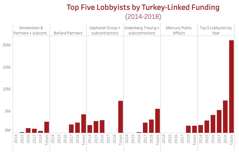 Top5Lobby turkey.png