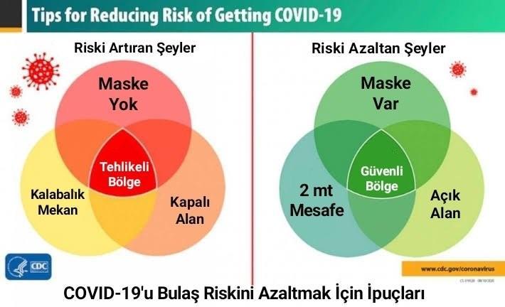 Şekil 1. Kovid-19 virüsü bulaş riskleri.jpg