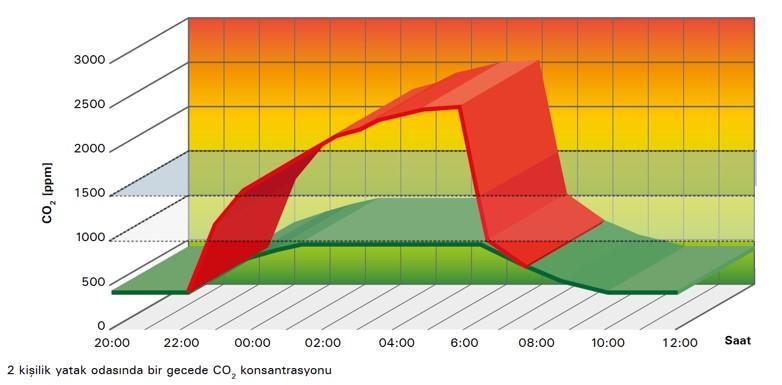 Şekil 3. İki kişilik yatak odasında CO2 değişimi .jpg