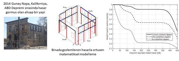 Sekil 2. Ahsap bir yapi icin performansa dayali deprem muhendisligi yontemleri sonucu elde edilen maddi hasar olasiliklari.jpg