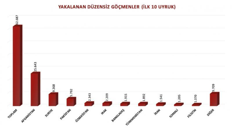Yakalanan düzensiz göçmenler- ilk 10 uyruk- Göç İdaresi verileri.jpg