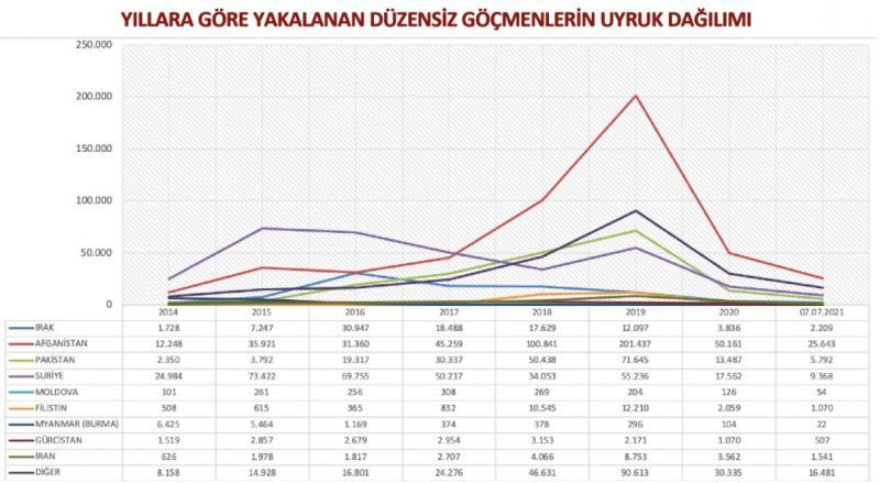 Göç İdaresi verileri- Düzensiz Göçmen Uyruk Dağılımı.jpg