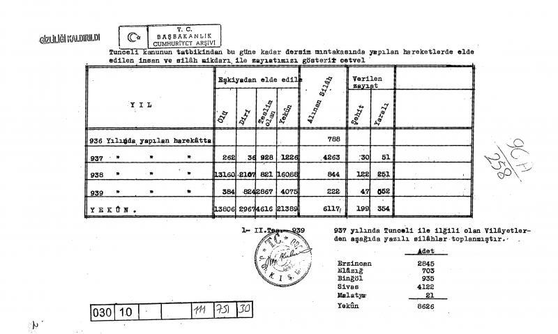 Dersim askeri operasyonları sonucu can kaybının resmi bilançosu-Kaynak, Nevzat Onaran.jpg