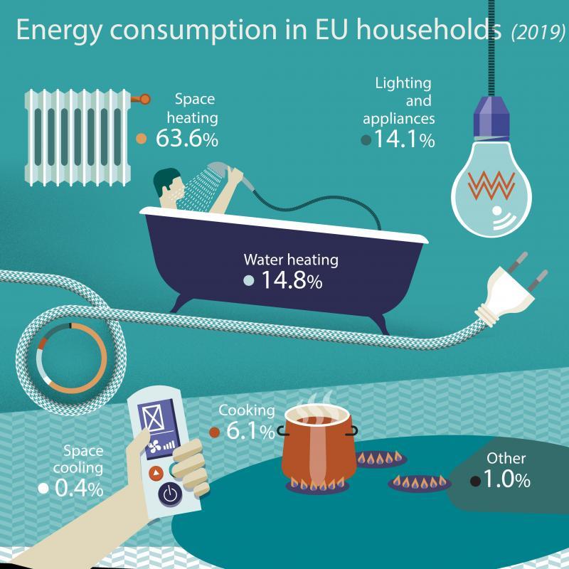 Şekil 1. Binalarda enerji tüketimini dağılımı.jpg