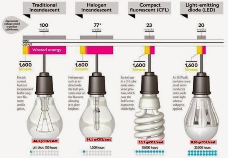 Şekil 3. Aydınlatmada kullanılan lambaların ömürleri ve sera gazı salım karşılaştırılması.jpg