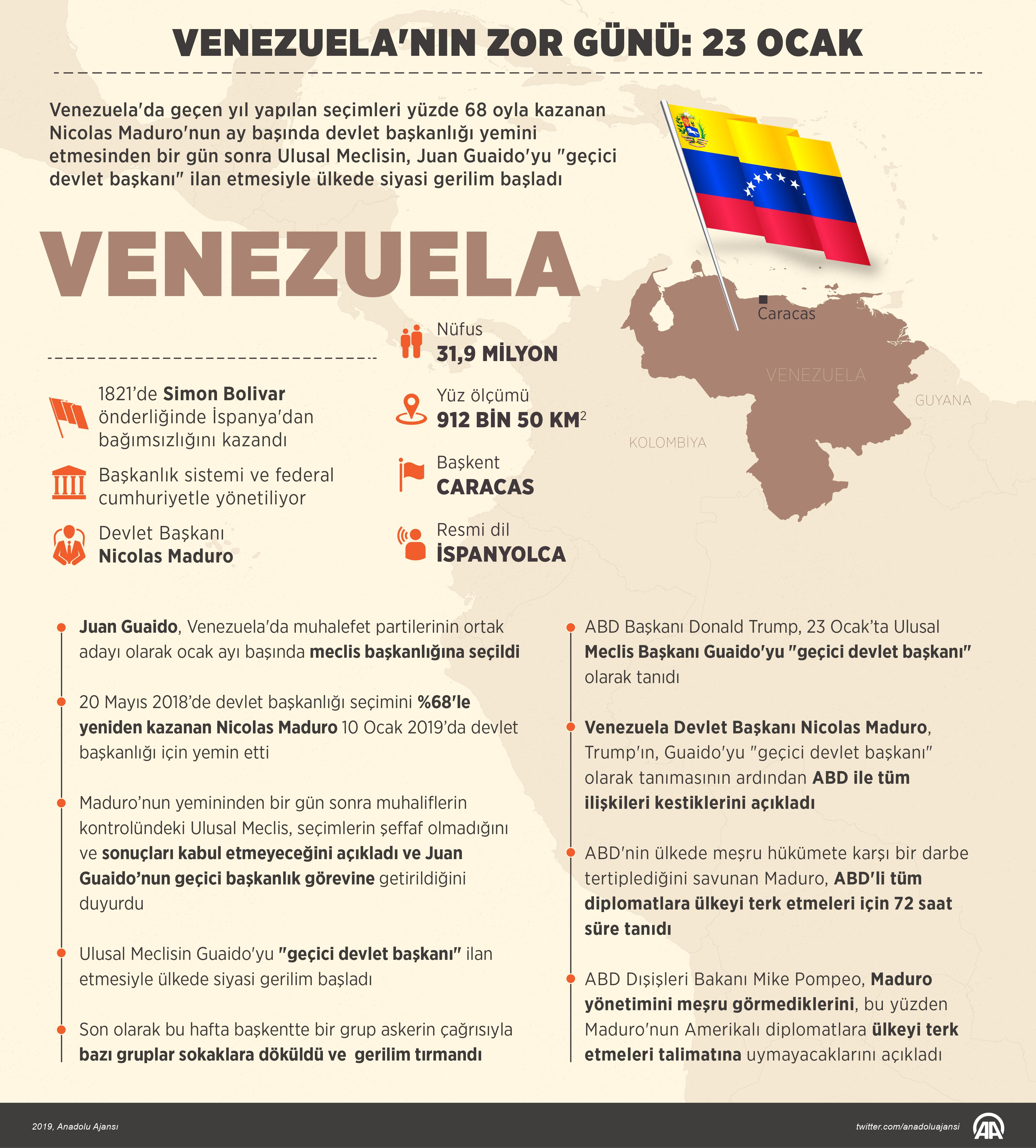 Venezuela_grafik
