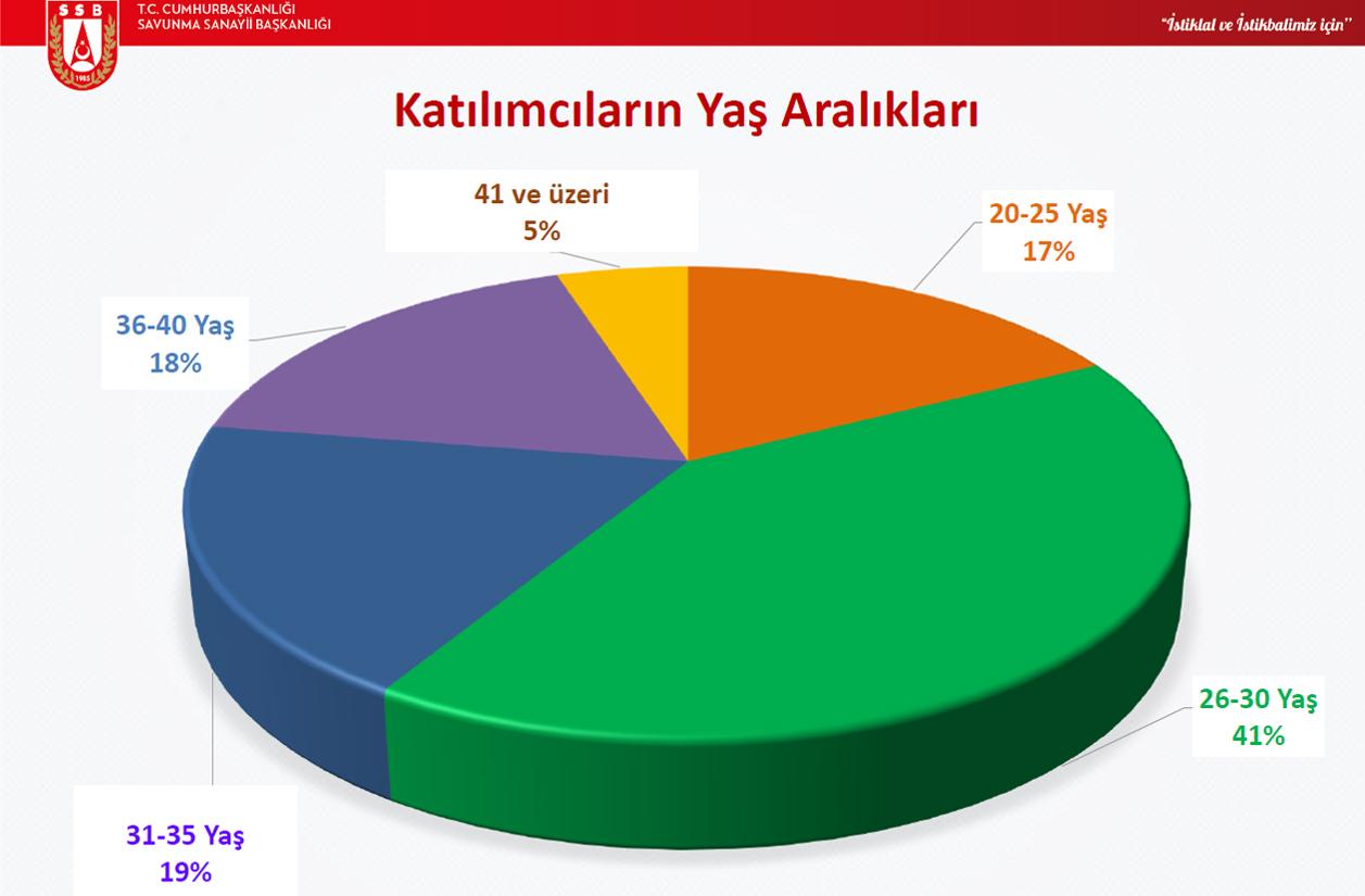 aselsan anket 4