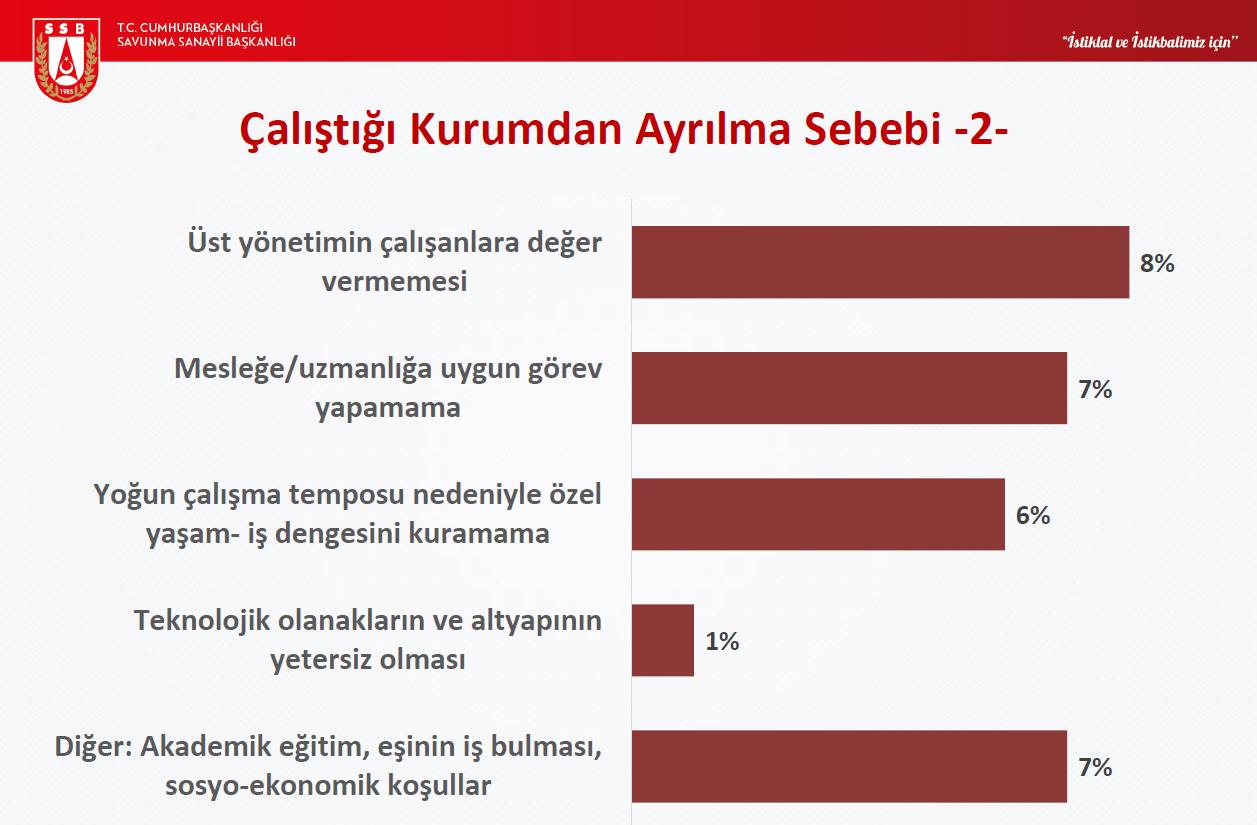 aselsan anket 10