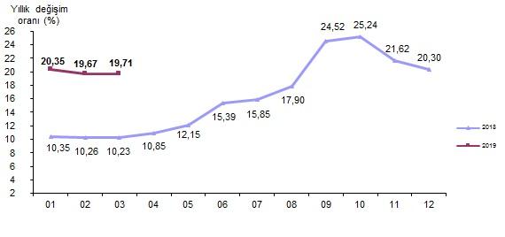 tüik enflasyon grafiği.jpg