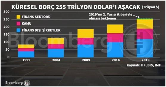 küresel borç.jpeg
