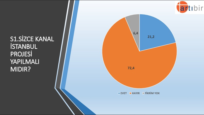 kanal istanbul anket.jpg