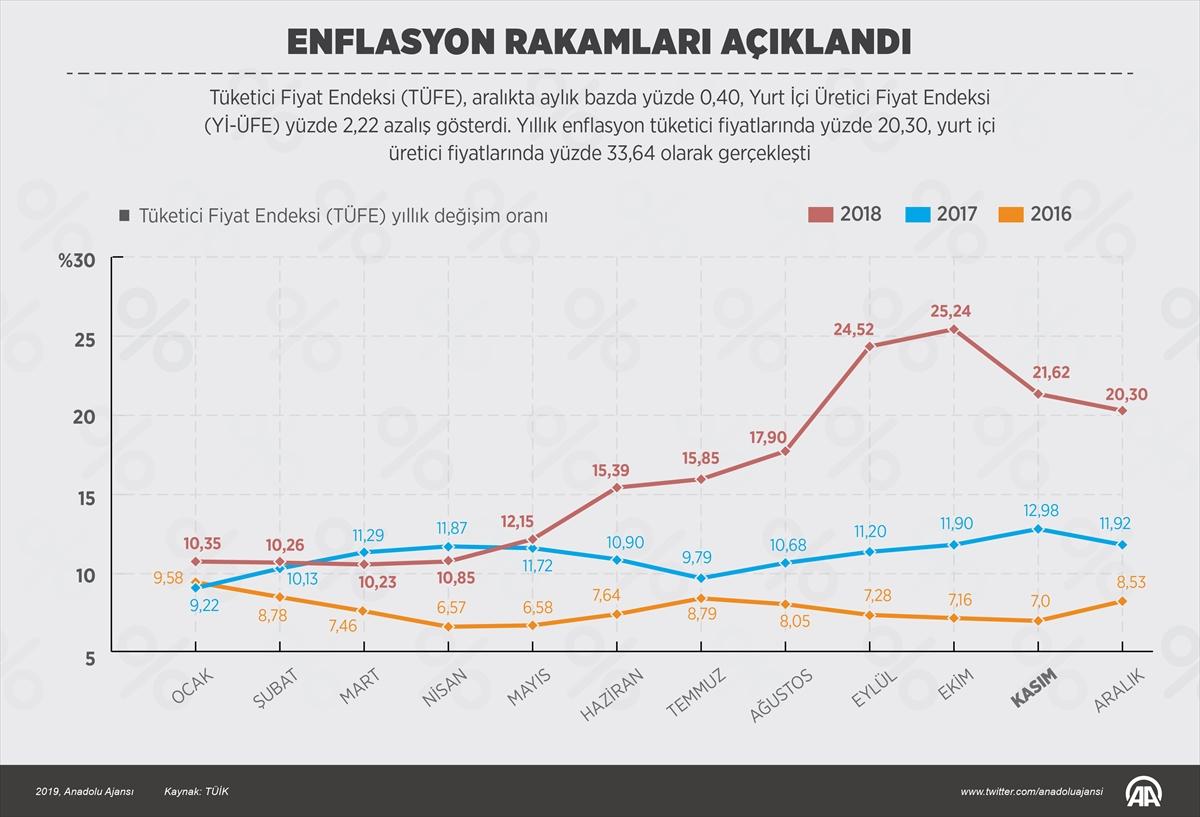 enflasyon_anadoluajansı