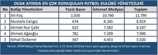Ali Koç.JPG