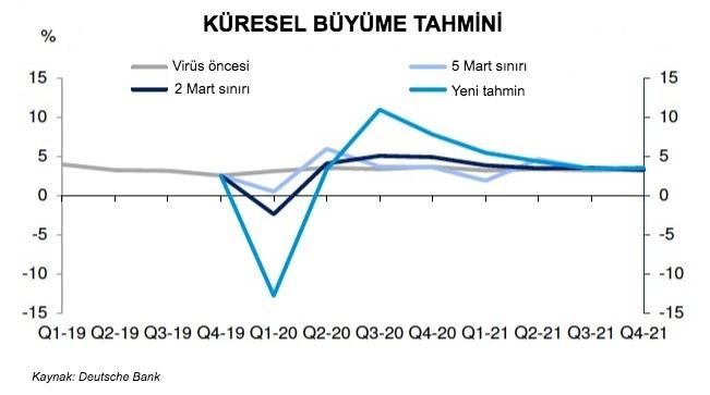 küresel büyüme grafik  (1).png