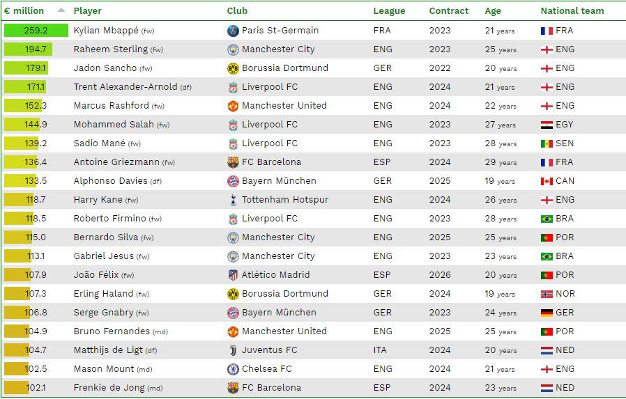 En değerli 20 futbolcu.JPG