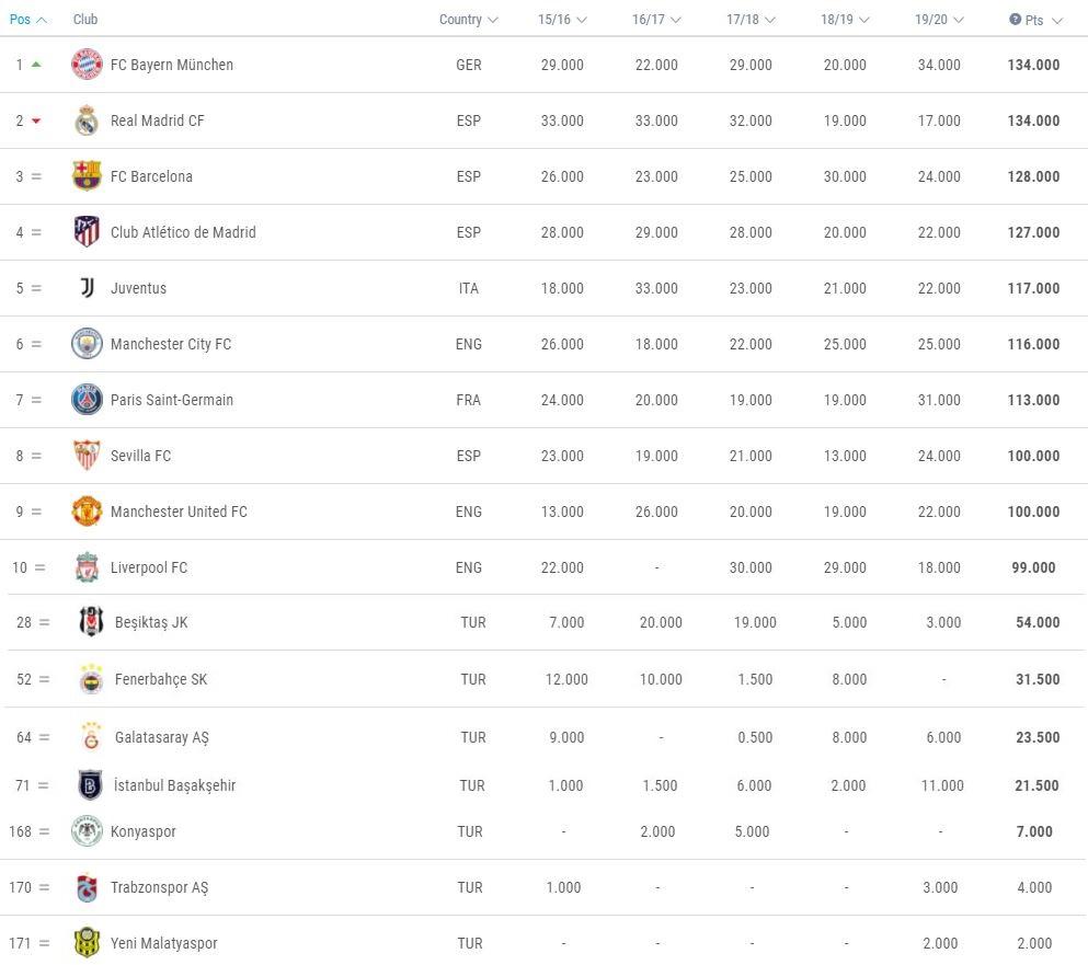 UEFA Sıralama listesi.jpg